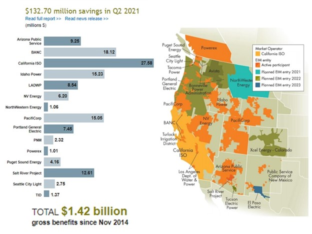 Grid Operator Reform with Big Implications for a Western Energy Market