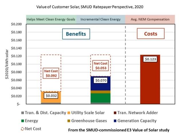 SMUD on the Verge of Net Metering Breakthrough